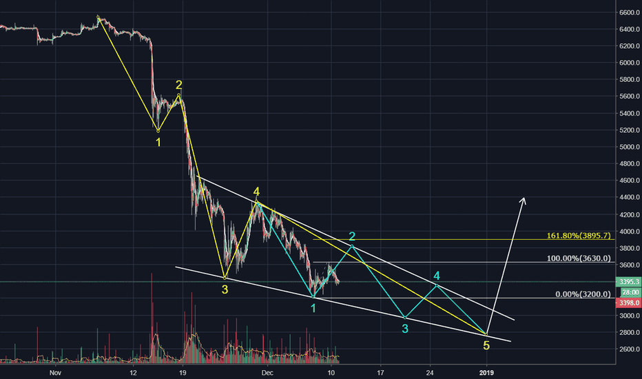 XBTUSD: Possible Ending Diagonal in Play