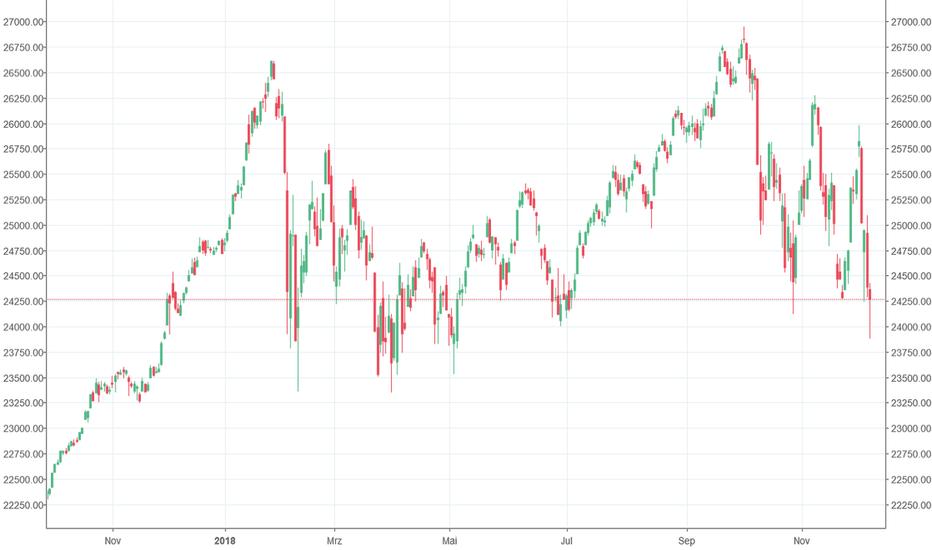 DJI: Mal schauen, ob der Dow noch im Plus schließt ....