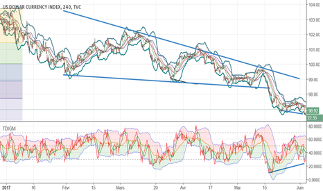 DXY: Divergence dollard index