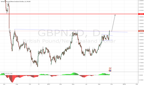 GBPNZD: GBPNZD - Bulls taking Charge - Daily