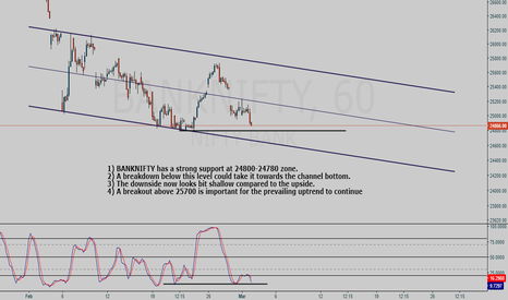 BANKNIFTY: BANKNIFTY hourly chart analysis