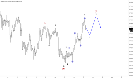 NZDUSD: Elliott Wave Analysis: NZDUSD Trading In A Correction