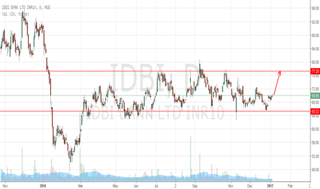 IDBI: IDBI Bank approaching channel resistance