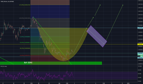 TRXBTC: $TRX #TRON just a short thought about a possible cup and handle