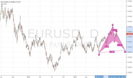 EURUSD:  eur usd date