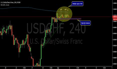 USDCHF: Potential short opportunity-USDCHF