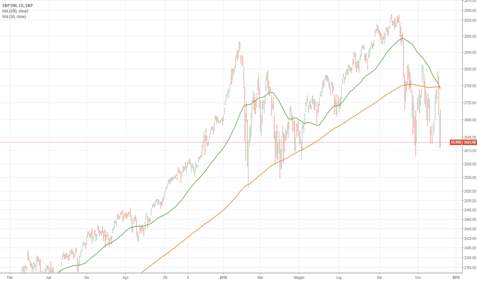 SPX: Death cross su SP500