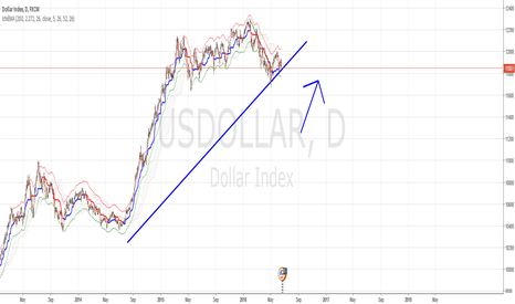 USDOLLAR: Simple upward trend