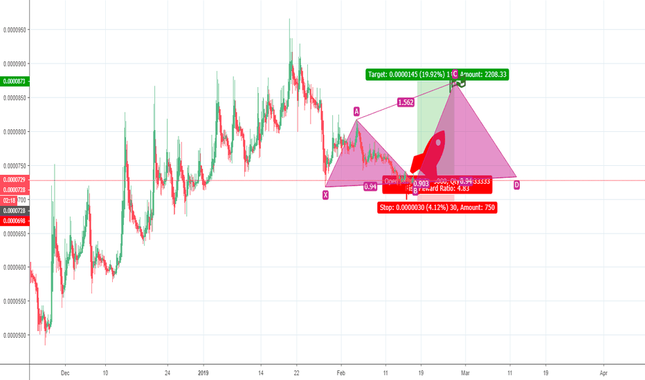 INSBTC: Insolar complete chart