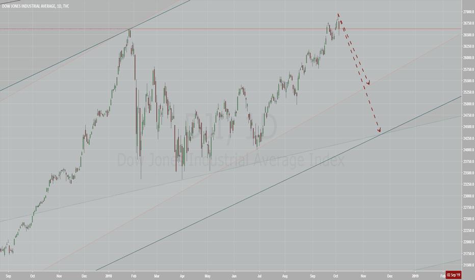 DJI: Dow Jones autumn correction