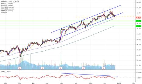 TRMB Stock Price and Chart — NASDAQ:TRMB — TradingView