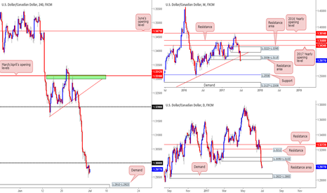 USDCAD: Sold from 1.2970 following retest of 1.30...