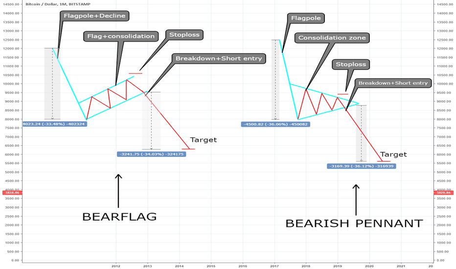 BTCUSD: Bearflag and Bearish pennant