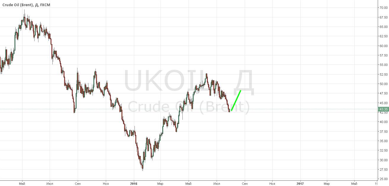 Нефть отпадалась, ожидаю рост на предстоящей неделе
