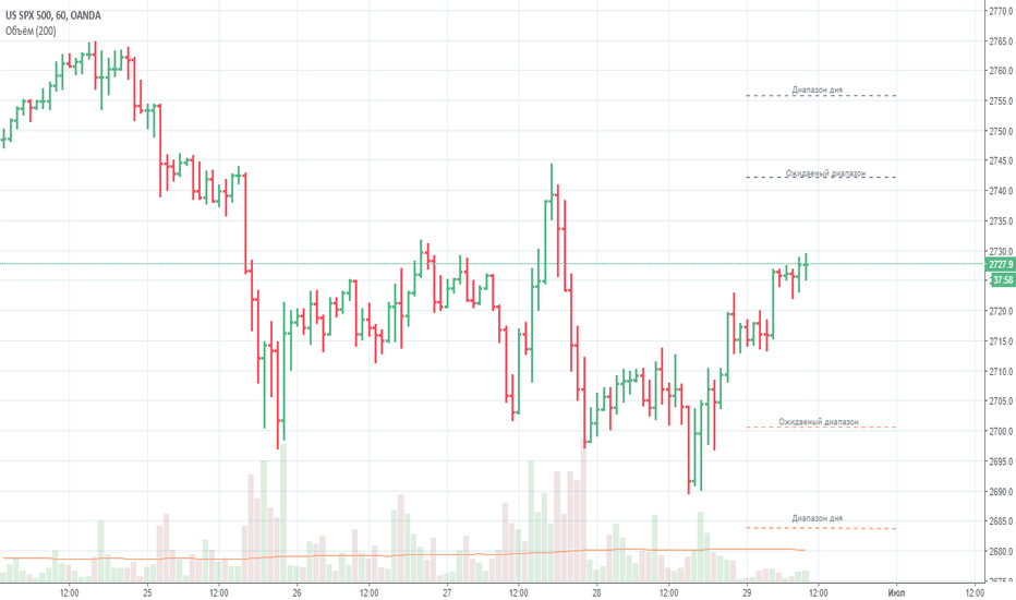 SPX500USD: Ожидаемый диапазон и диапазон дня для S&P 500 на 29.06