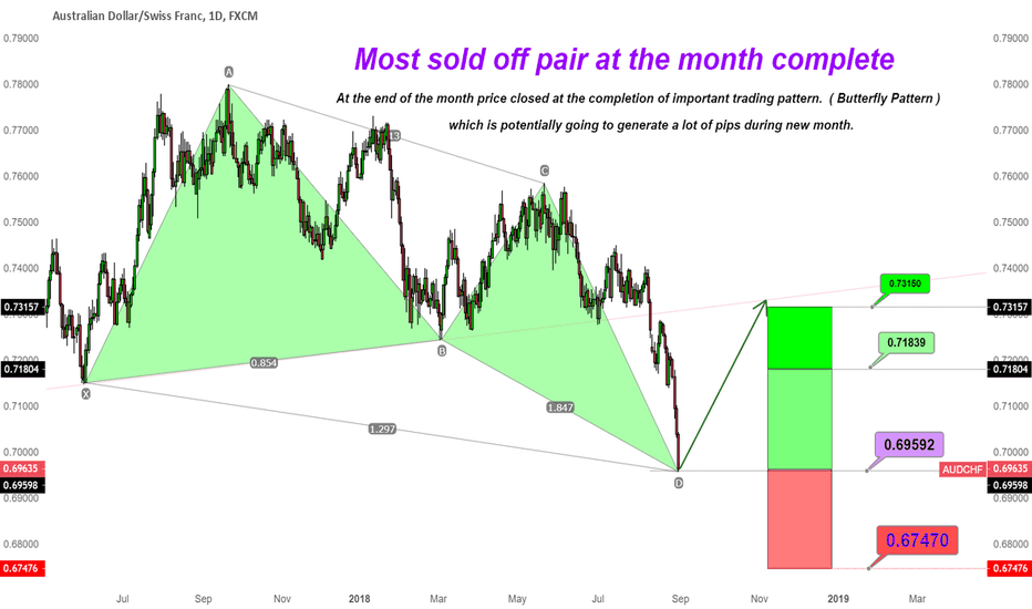 AUDCHF: AUDCHF !  Most sold off pair at the month complete