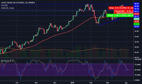 CL1!: oil short trade