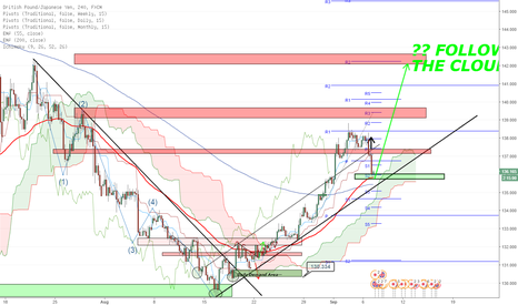 GBPJPY: Follow the cloud?