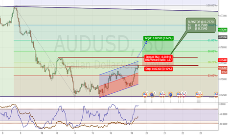 AUDUSD: H1 Waiting Break Resistance above FIBO 38%