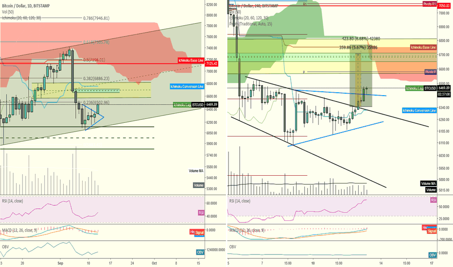 BTCUSD: Bitcoin's pop out of the wedge and prep for $6700