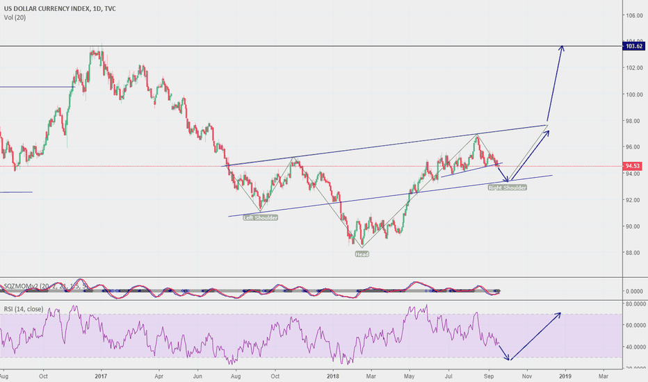 DXY: Bullish from october until end of year