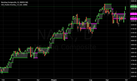 NASX: NASDAQ:  Miracoloso.