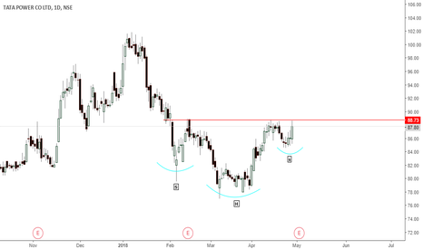TATAPOWER: tata power- inverse h&s formation