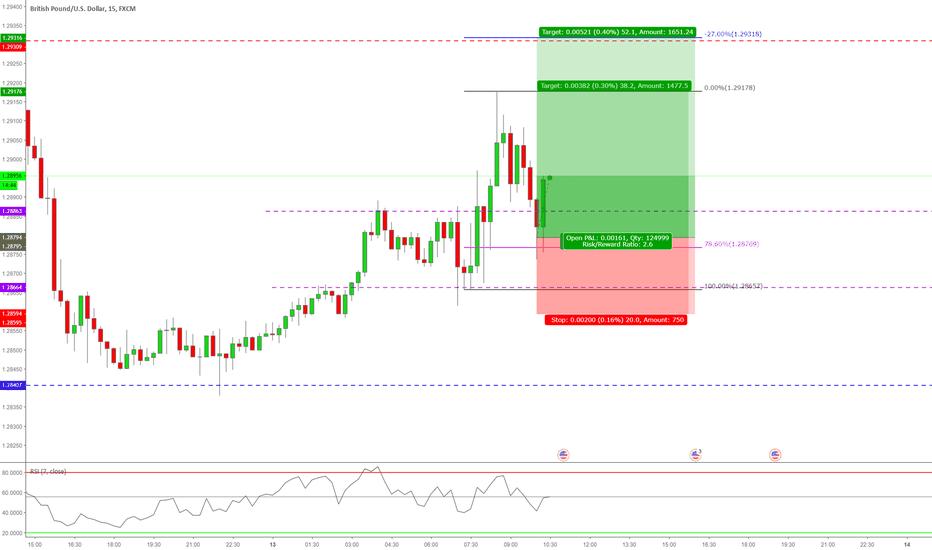 GBPUSD: 15 Min trend continuation Trade