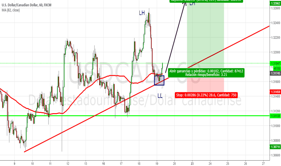 USDCAD: ¿Nueva tendencia alcista? Entrando 3:1 en el Higher Low