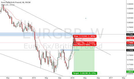 EURGBP: EURGBP Short Weekly Trend Level Bounce?