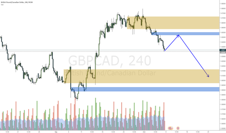 GBPCAD: GBPCAD waiting on a retest of blue zone
