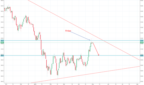 DXY: Dollar Index short showing in daily time frame