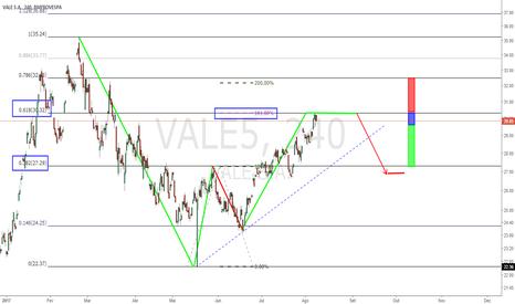 VALE5: Vale5 Apresenta Cluster de Fibonacci 61,8% Ret. com 161,8% Proj.