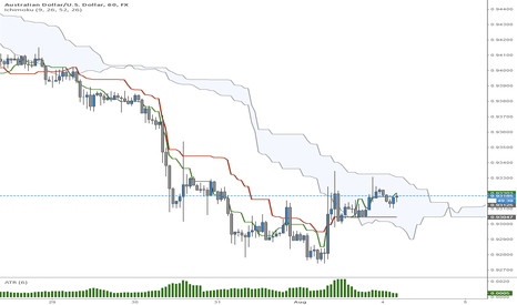 AUDUSD: AUD/USD Continued Short Bias