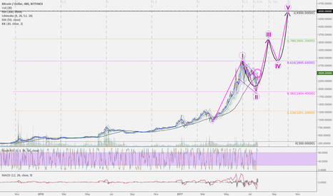 BTCUSD: BTCUSD 8h: Let's ride the next wave. bubble bursts end of 2017.