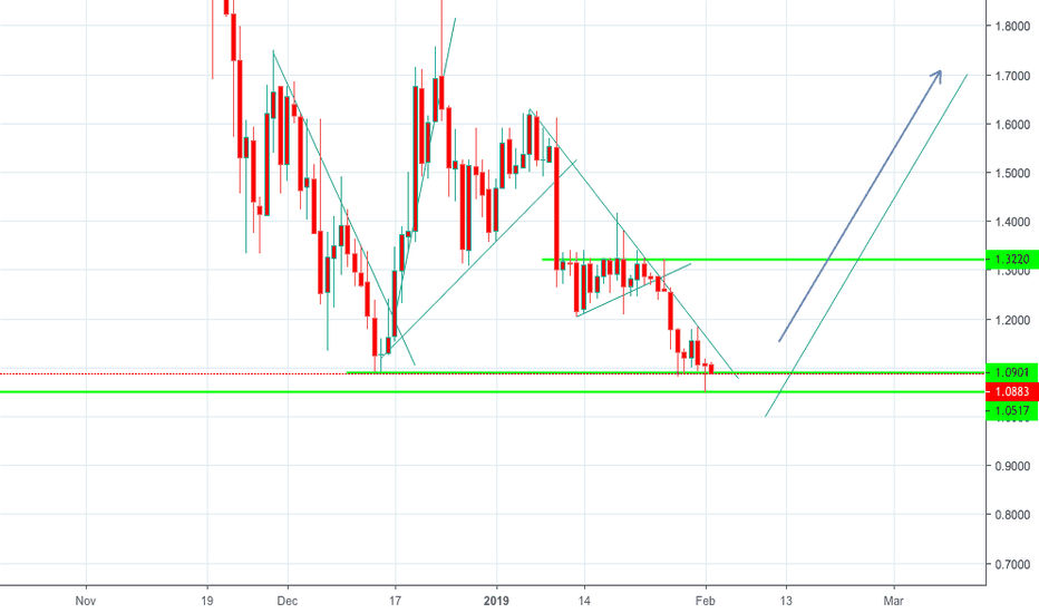 OMGUSD: Omisego to Break Support or go to Resistance