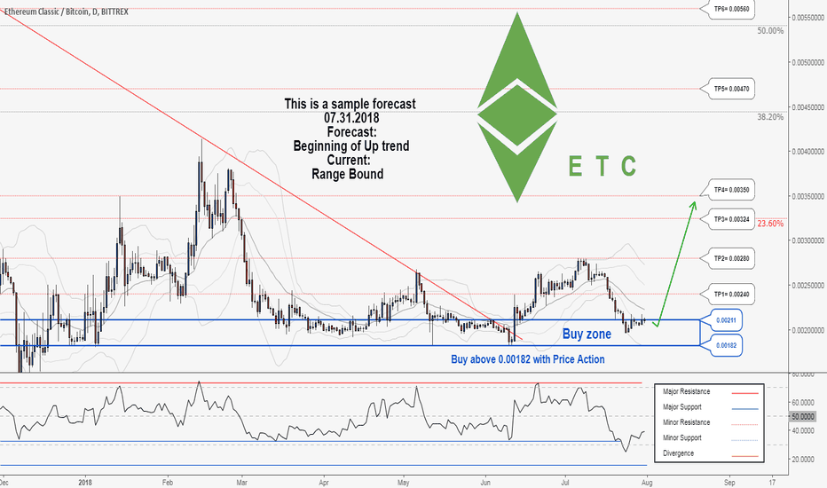 ETCBTC: A trading opportunity to buy in ETCBTC