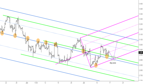NGAS: Natural Gas: Powerful Buy Zone to Watch for Longs