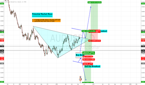 AUDUSD: Potential buy setups