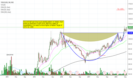 TATAELXSI: #TATAELXSI Cup and Handle breakout