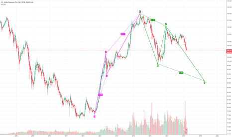 USDJPY: USDJPY: Potential CD leg to 91 handle