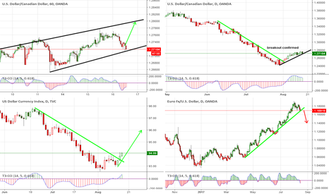 DXY: DXY, DollarCanadian, Euro waiting for breakouts