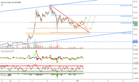 LTCUSD: Support and resistance levels on LTC / USD