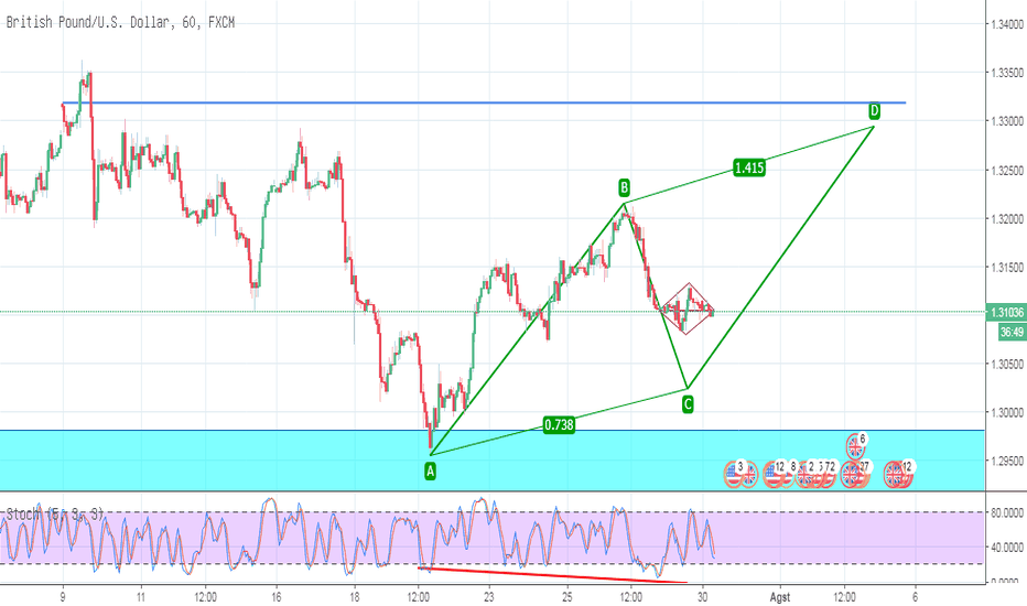 GBPUSD: GBPUSD_Trading Plan_30-07-2018