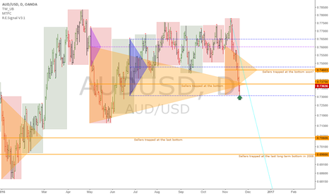 AUDUSD: AUDUSD: Monthly range expansions show sellers get trapped higher