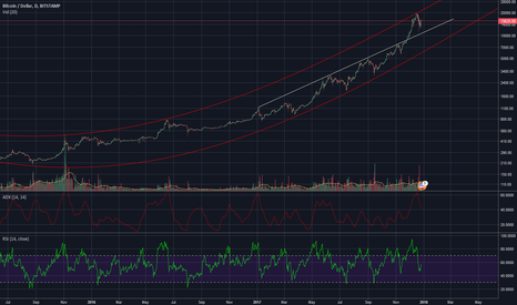 BTCUSD: BTC Parabolic realized with Sinus Function Midtime Target 7000$
