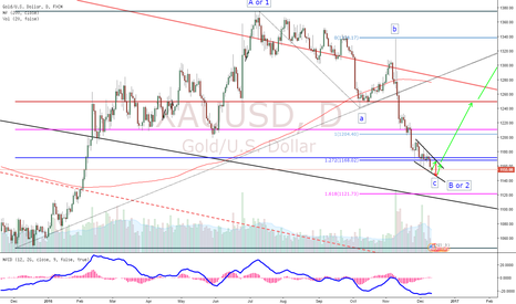 XAUUSD: Gold Giving a Potential Buying Opportunity for Long Term!!
