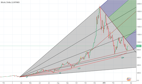 BTCUSD: What Mcafee knows, Don't says2 (Edited)