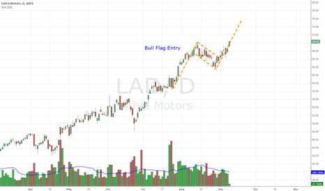 LAD: LAD Bull Flag Entry