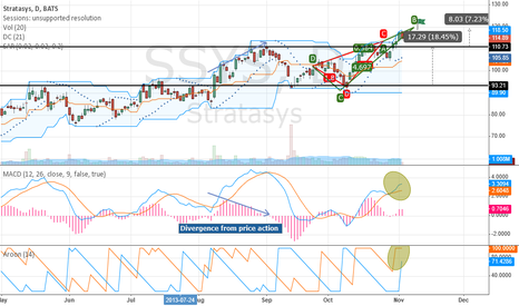 SSYS: Upside to SSYS?